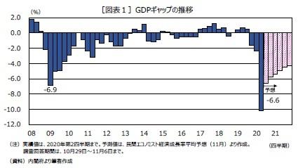 [図表1]GDPギャップの推移