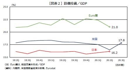 [図表2]設備投資/GDP