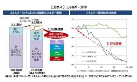 [図表4]エネルギー効率