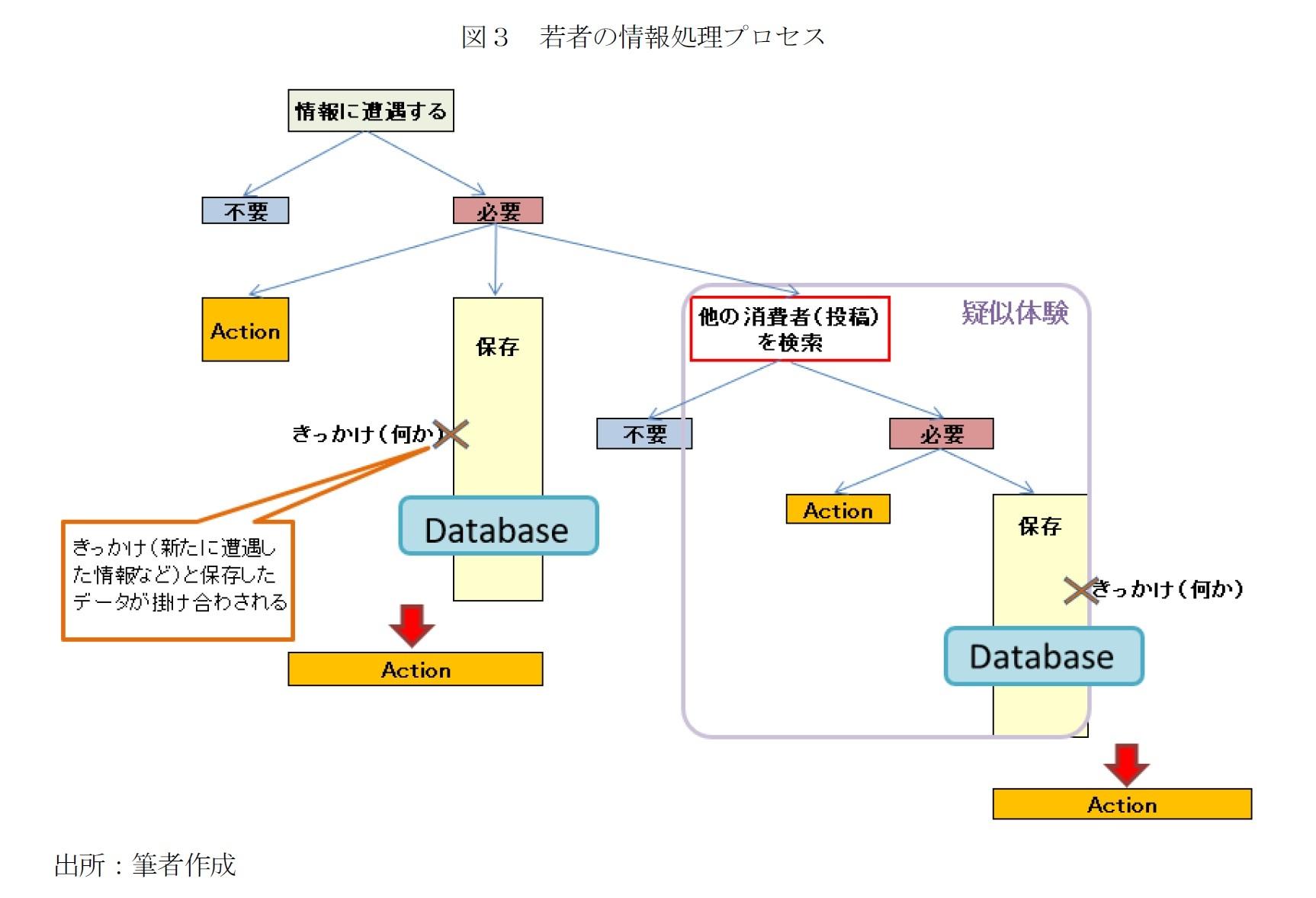図3 若者の情報処理プロセス