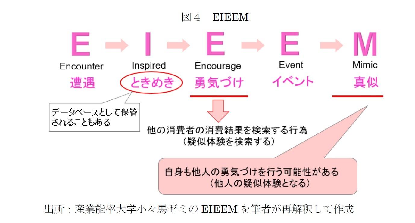 図4 EIEEM