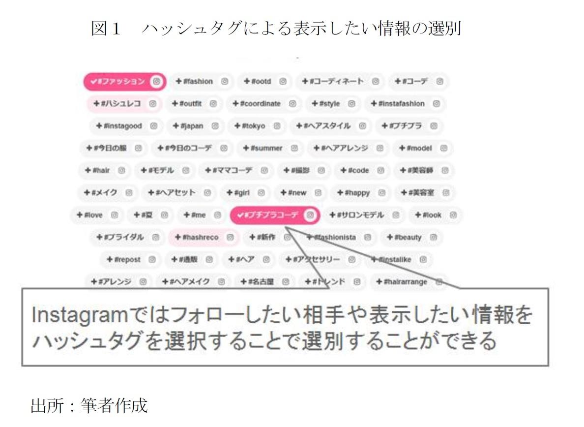 図1 ハッシュタグによる表示したい情報の選別