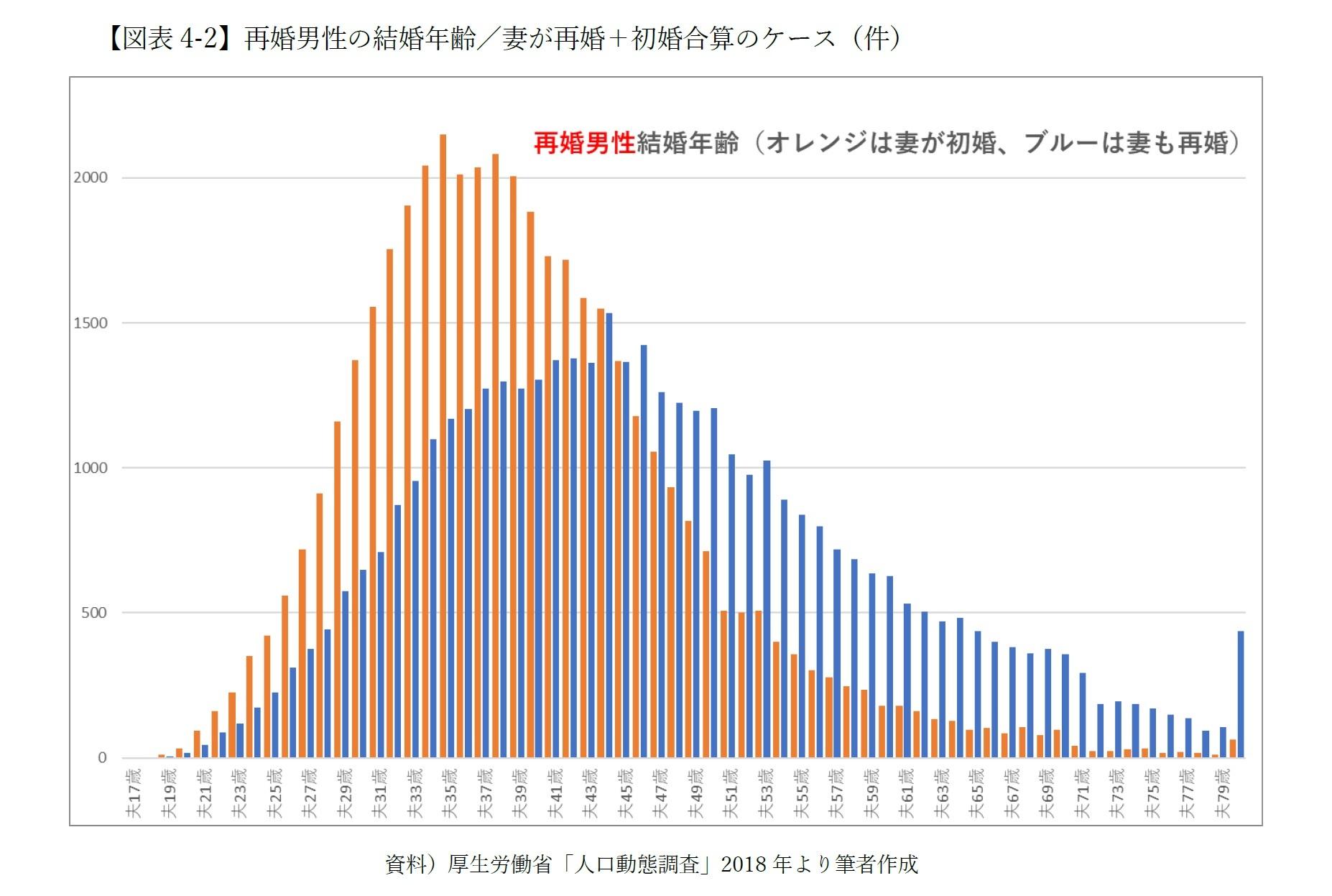 【図表4-2】再婚男性の結婚年齢/妻が再婚+初婚合算のケース(件)