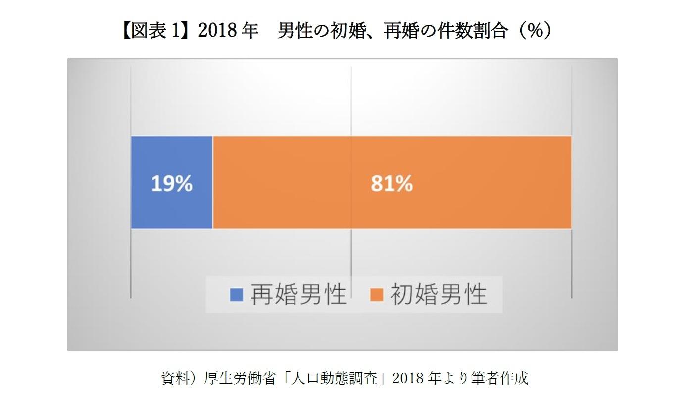 【図表1】2018年 男性の初婚、再婚の件数割合(%)