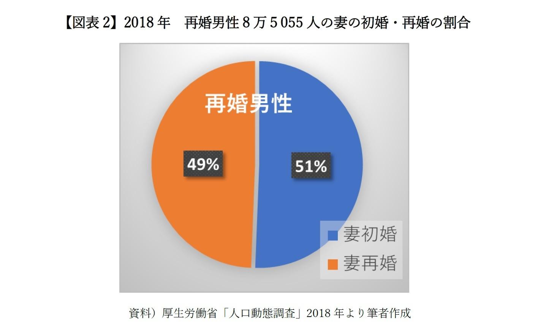 【図表2】2018年 再婚男性8万5055人の妻の初婚・再婚の割合