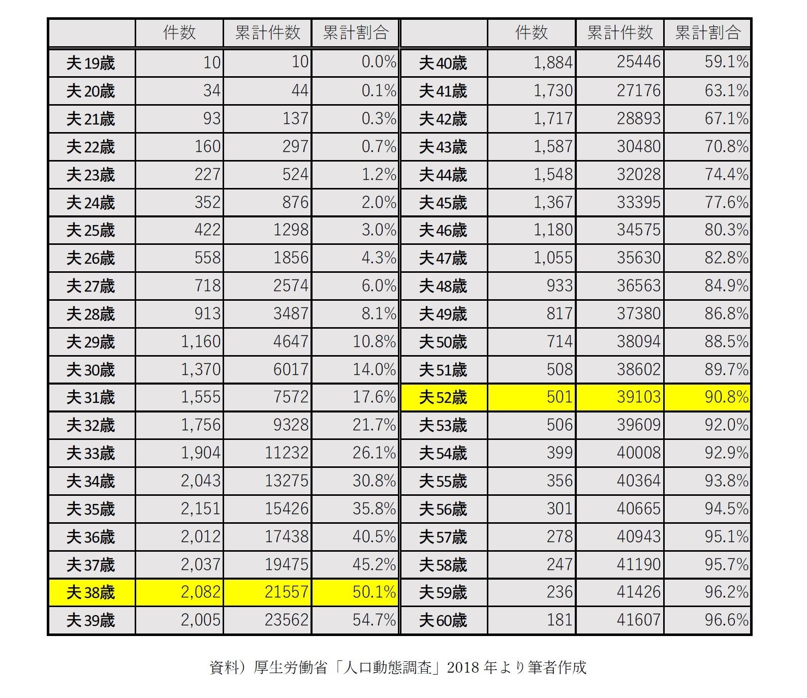 【図表3-2】再婚男性の結婚年齢/妻も初婚のケース(件)