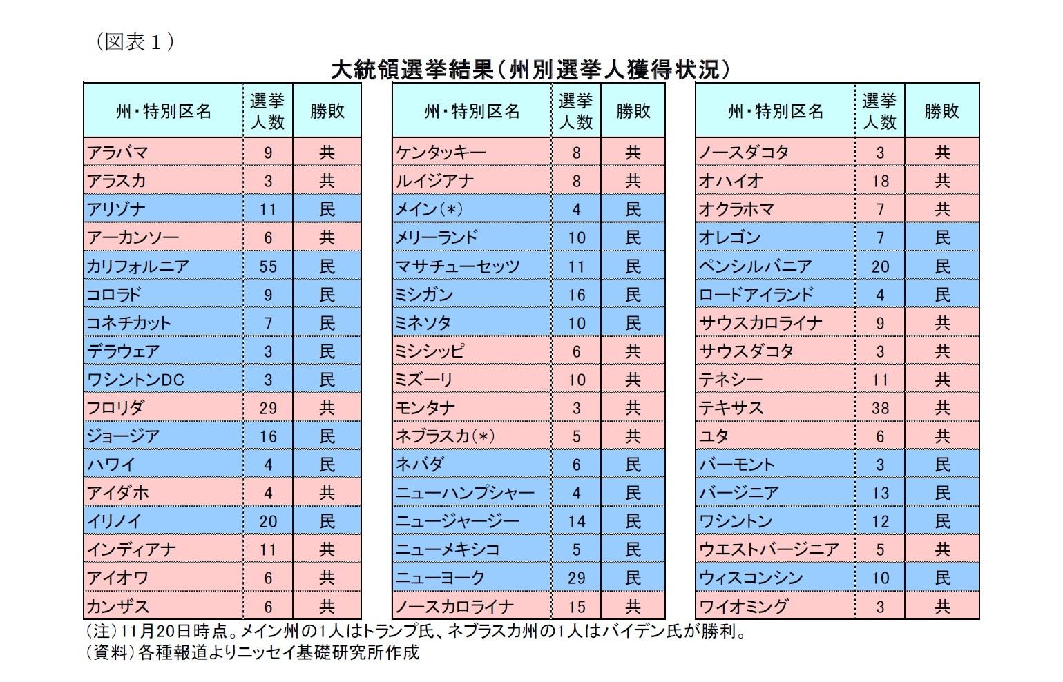 (図表1)大統領選挙結果(州別選挙人獲得状況)