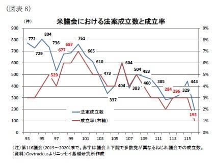 (図表8)米議会における法案成立数と成立率