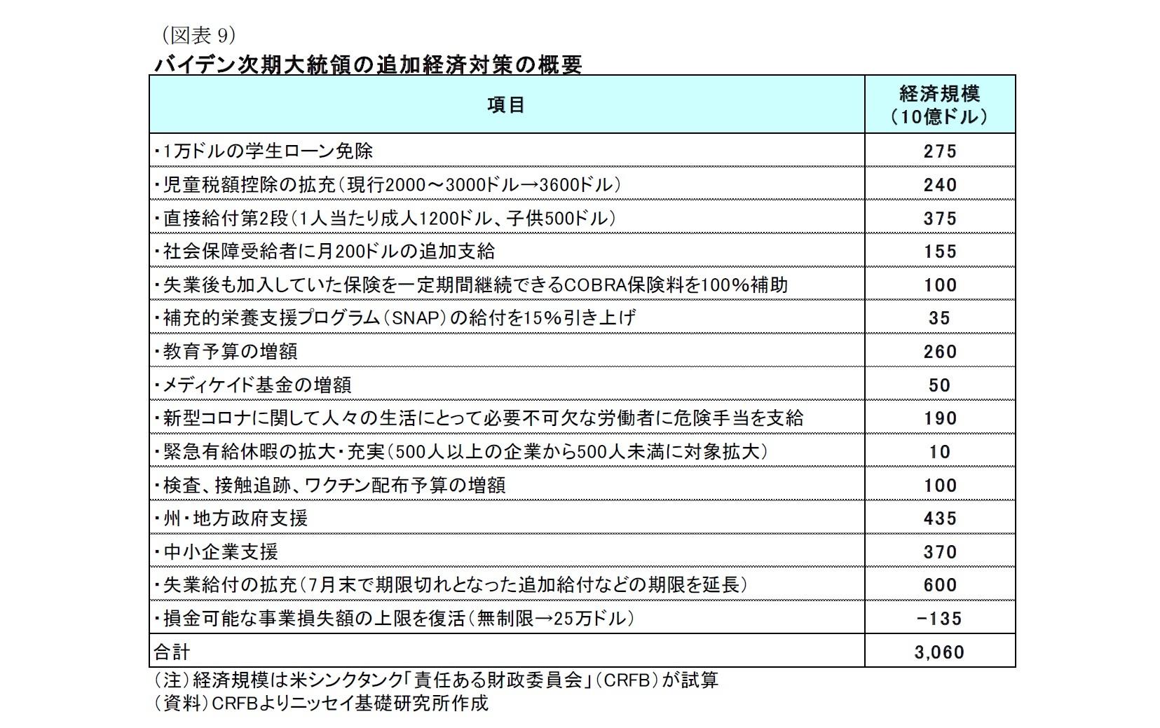 (図表9)バイデン次期大統領の追加経済対策の概要