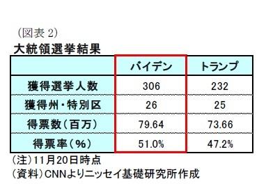 (図表2)大統領選挙結果