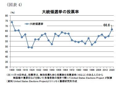 (図表4)大統領選挙の投票率