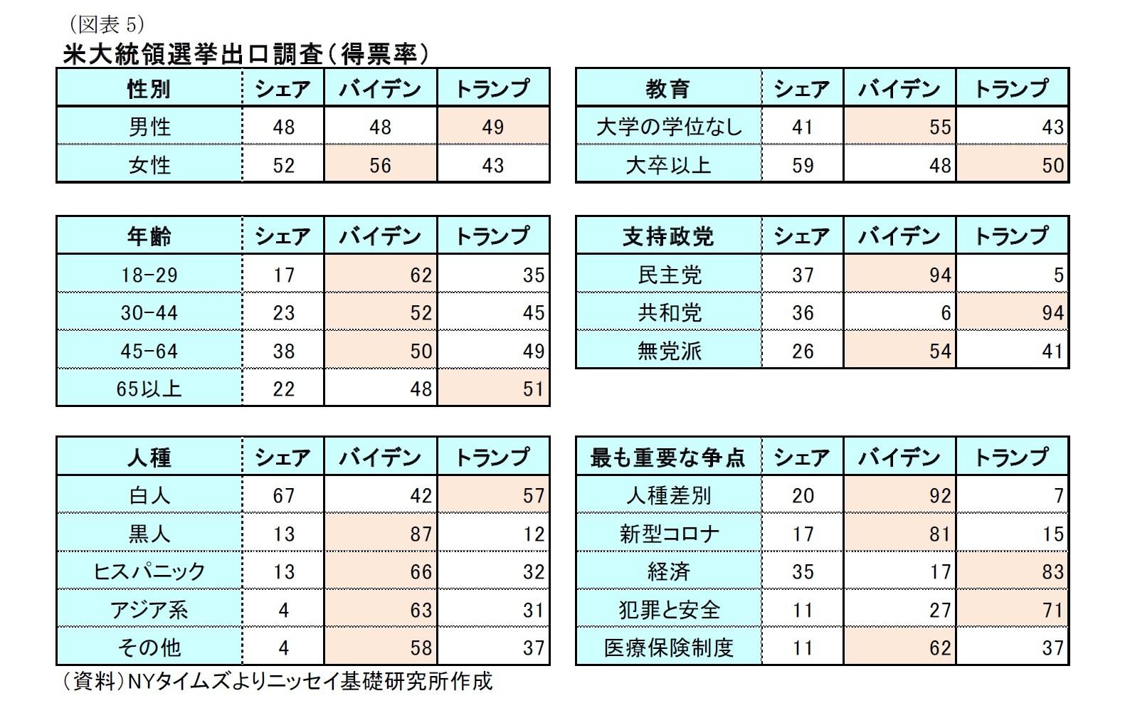 (図表5)米大統領選挙出口調査(得票率)