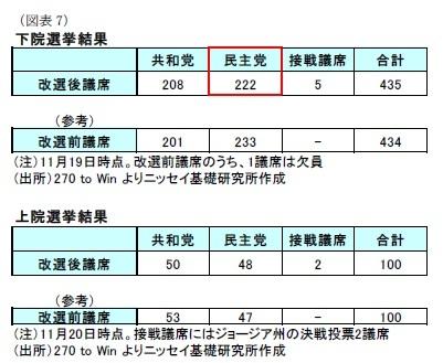 (図表7)下院選挙結果