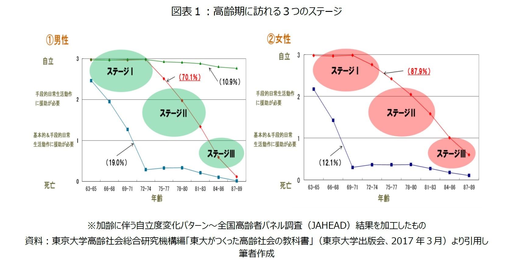 図表1:高齢期に訪れる3つのステージ