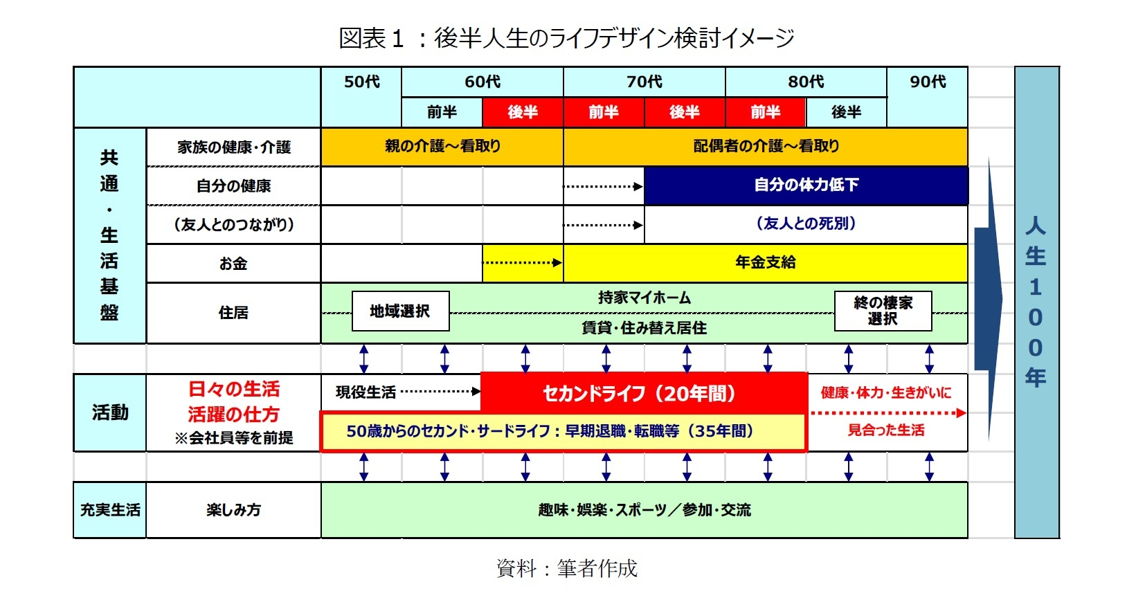図表1:後半人生のライフデザイン検討イメージ