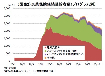 図表2:失業保険継続受給者数