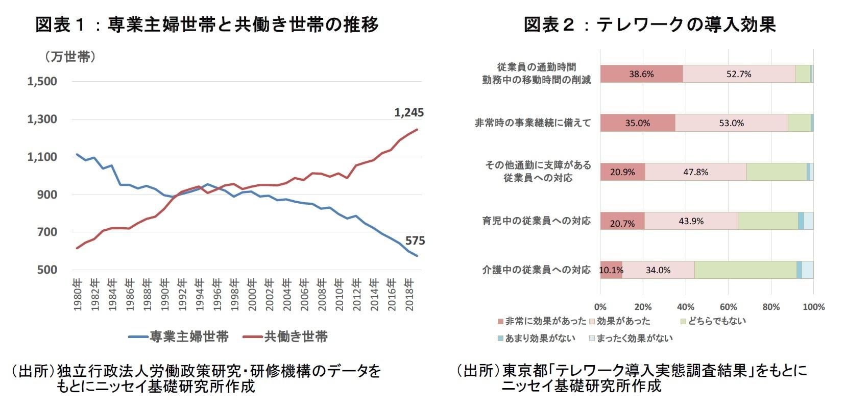 図表1:専業主婦世帯と共働き世帯の推移  図表2:テレワークの導入効果