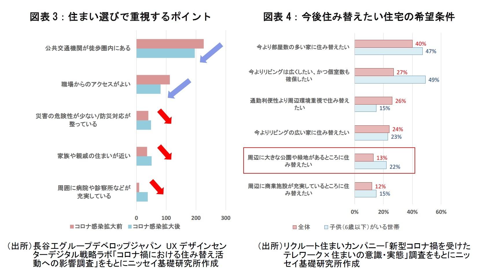 図表3:住まい選びで重視するポイント  図表4:今後住み替えたい住宅の希望条件