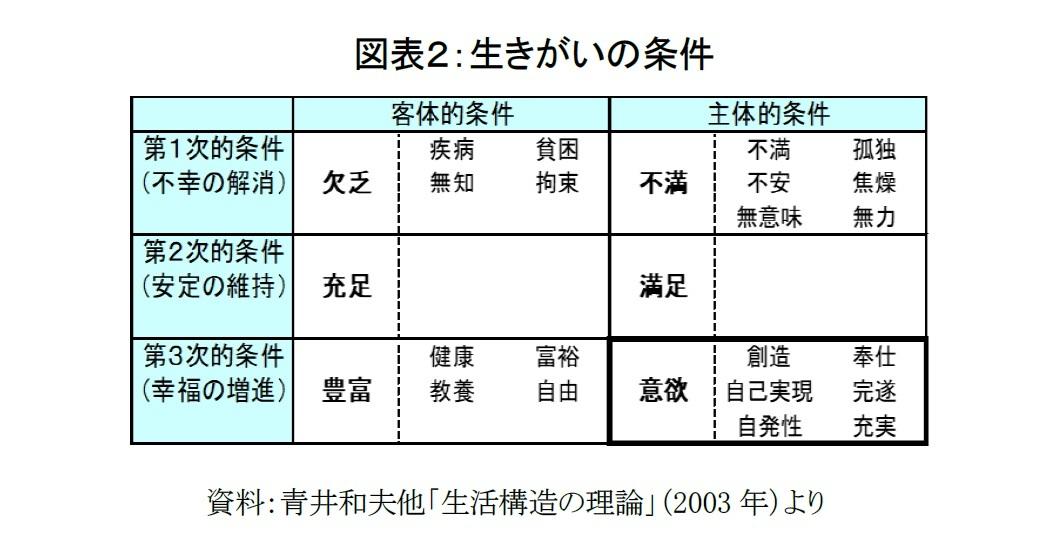 図表2:生きがいの条件