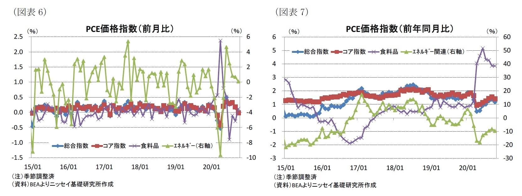 (図表6)PCE価格指数(前月比)/(図表7)PCE価格指数(前年同月比)