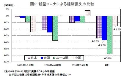 図2 新型コロナによる経済損失の比較