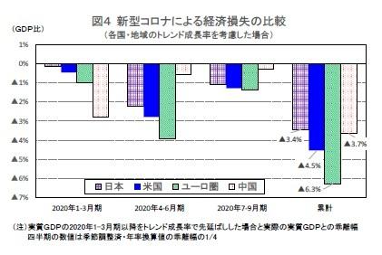 図4 新型コロナによる経済損失の比較(各国・地域のトレンド成長率を考慮した場合)