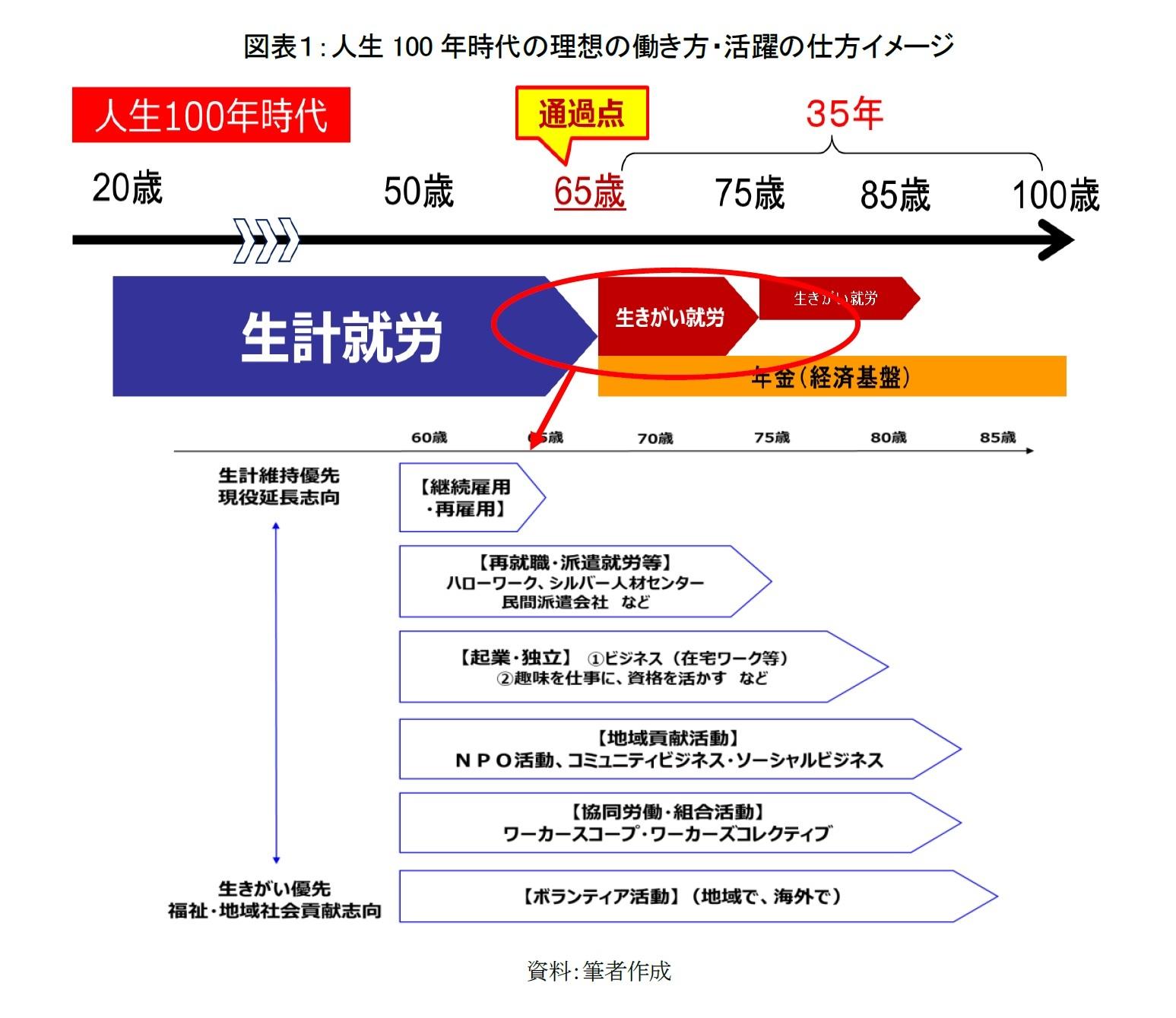 図表1:人生100年時代の理想の働き方・活躍の仕方イメージ
