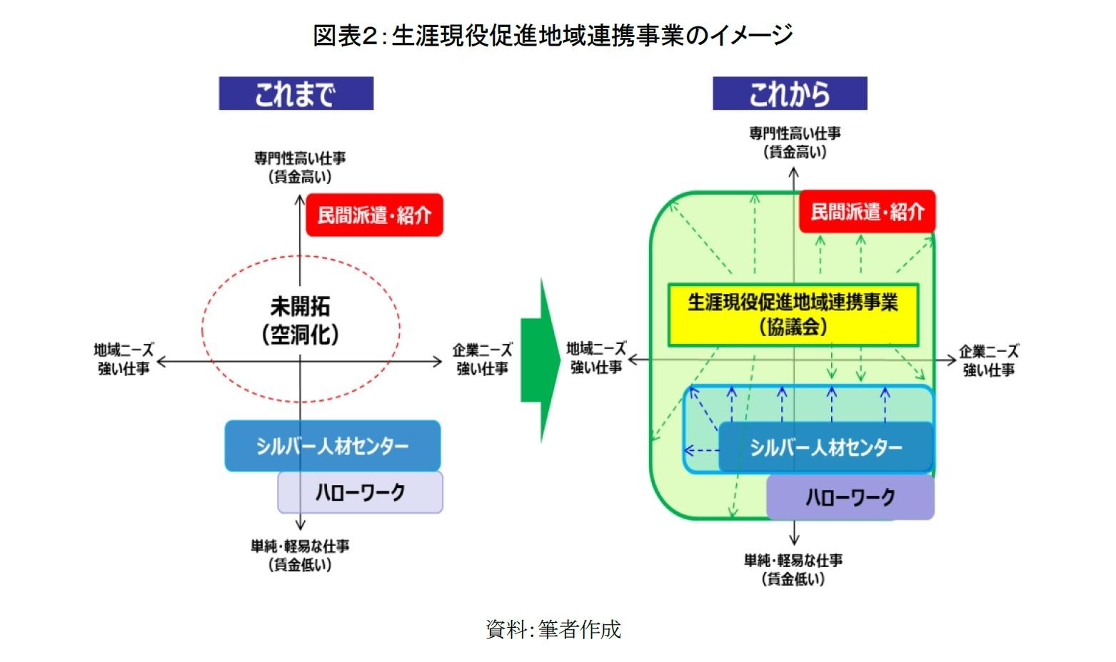 図表2:生涯現役促進地域連携事業のイメージ