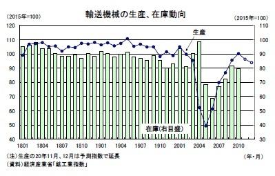 輸送機械の生産、在庫動向