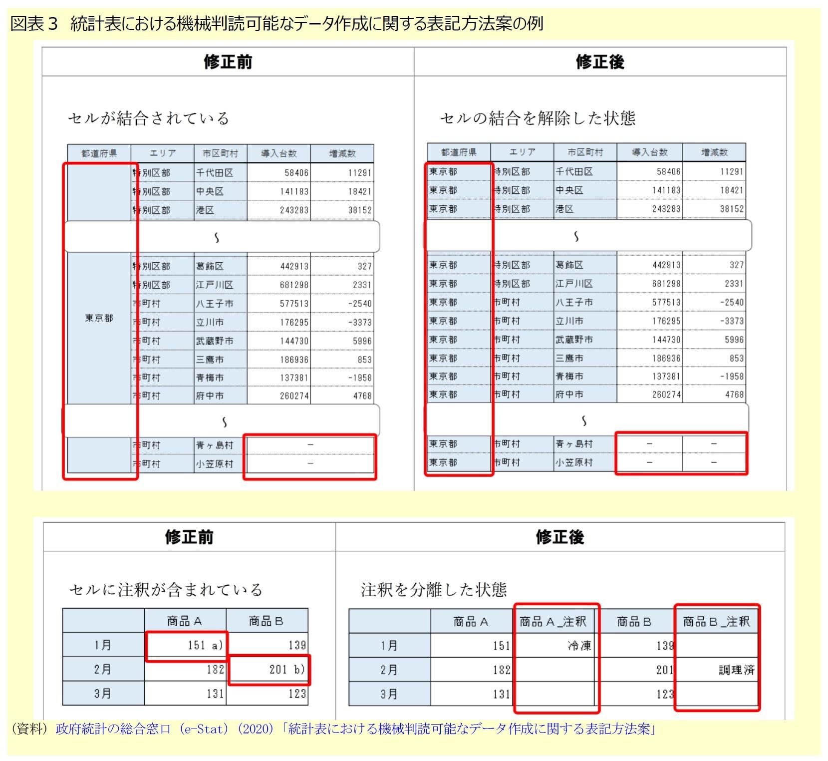 図表3 統計表における機械判読可能なデータ作成に関する表記方法案の例