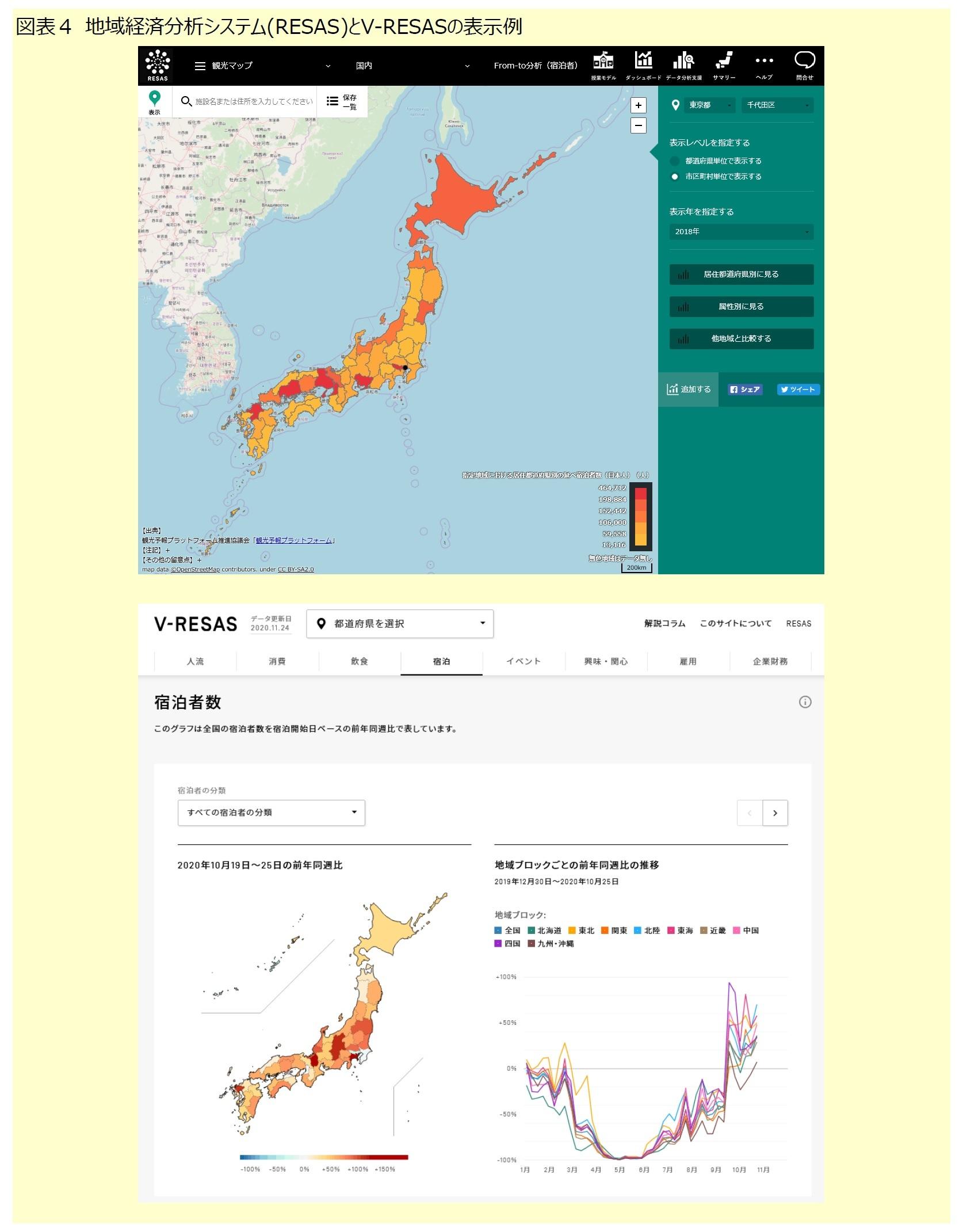 図表4 地域経済分析システム(RESAS)とV-RESASの表示例