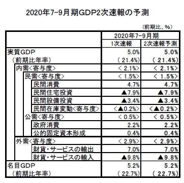 2020年7-9月期GDP2次速報の予測