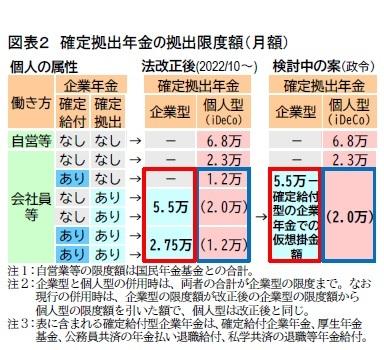 図表2 確定拠出年金の拠出限度額(月額)