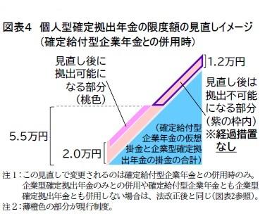 図表4 個人型確定拠出年金の限度額の見直しイメージ(確定給付型企業年金との併用時)