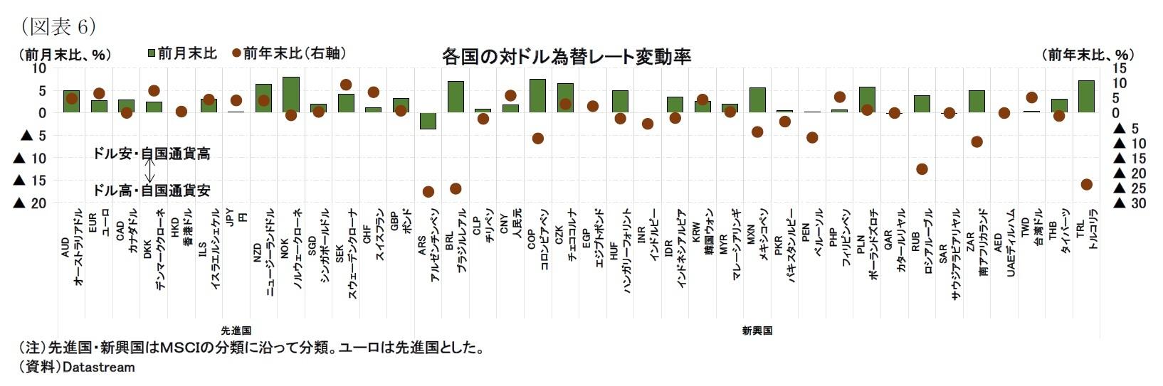 (図表6)