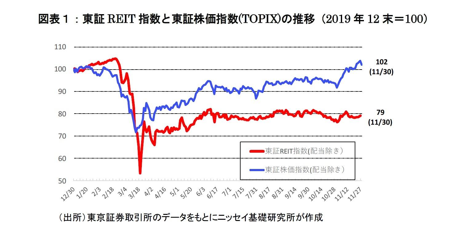 図表1:東証REIT指数と東証株価指数(TOPIX)の推移(2019年12末=100)