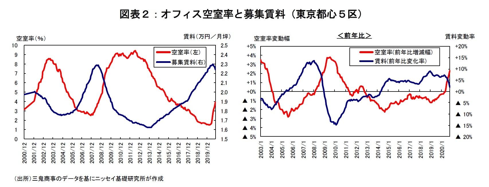 図表2:オフィス空室率と募集賃料(東京都心5区)