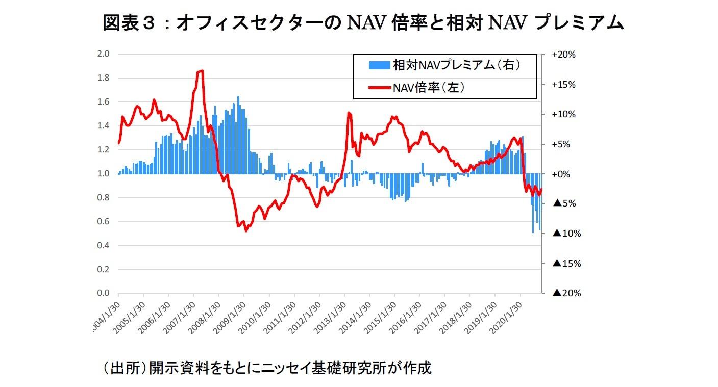 図表3:オフィスセクターのNAV倍率と相対NAVプレミアム