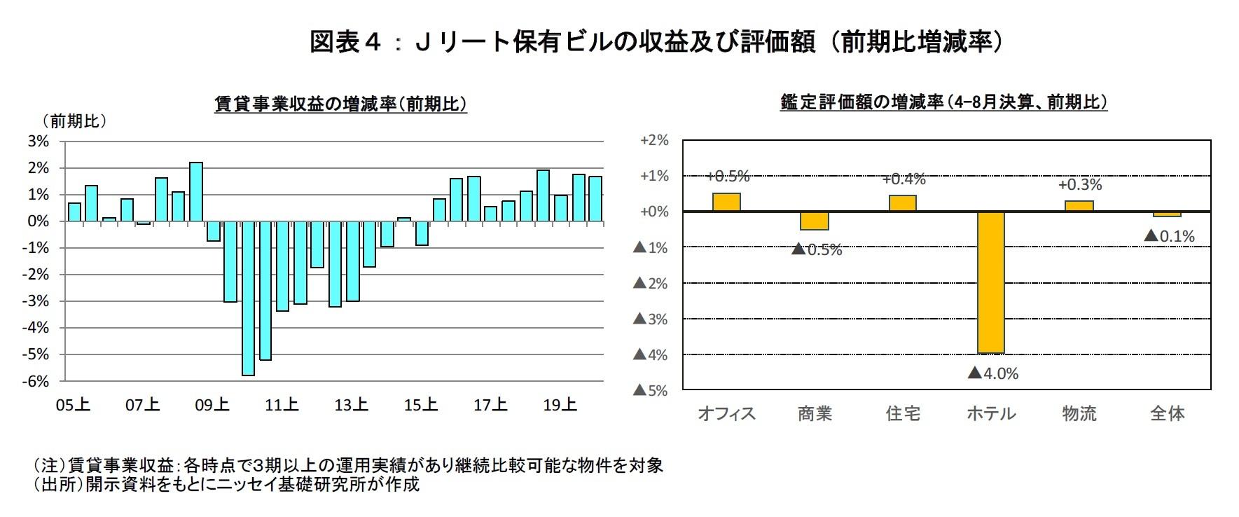 図表4:Jリート保有ビルの収益及び評価額(前期比増減率)