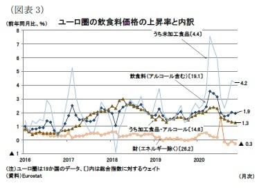 (図表3)ユーロ圏の飲食料価格の上昇率と内訳