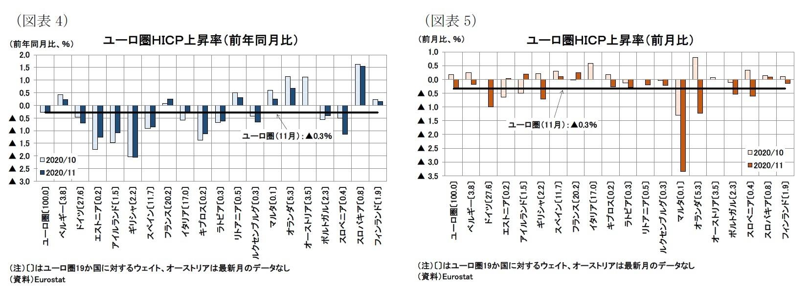 (図表4)ユーロ圏HICP上昇率(前年同月比)/(図表5)