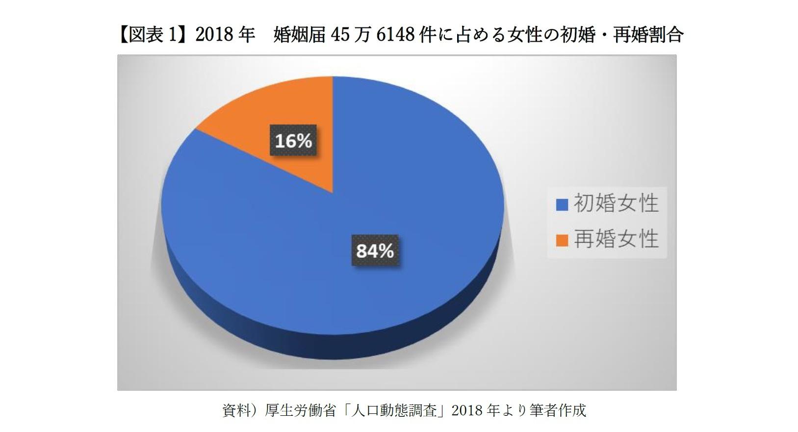 【図表1】2018年 婚姻届45万6148件に占める女性の初婚・再婚割合