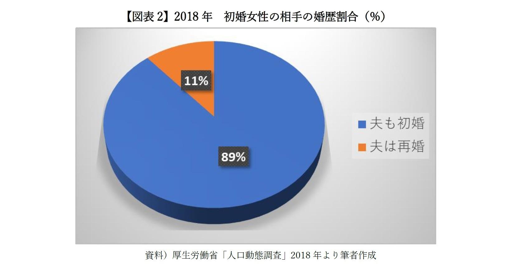 【図表2】2018年 初婚女性の相手の婚歴割合(%)