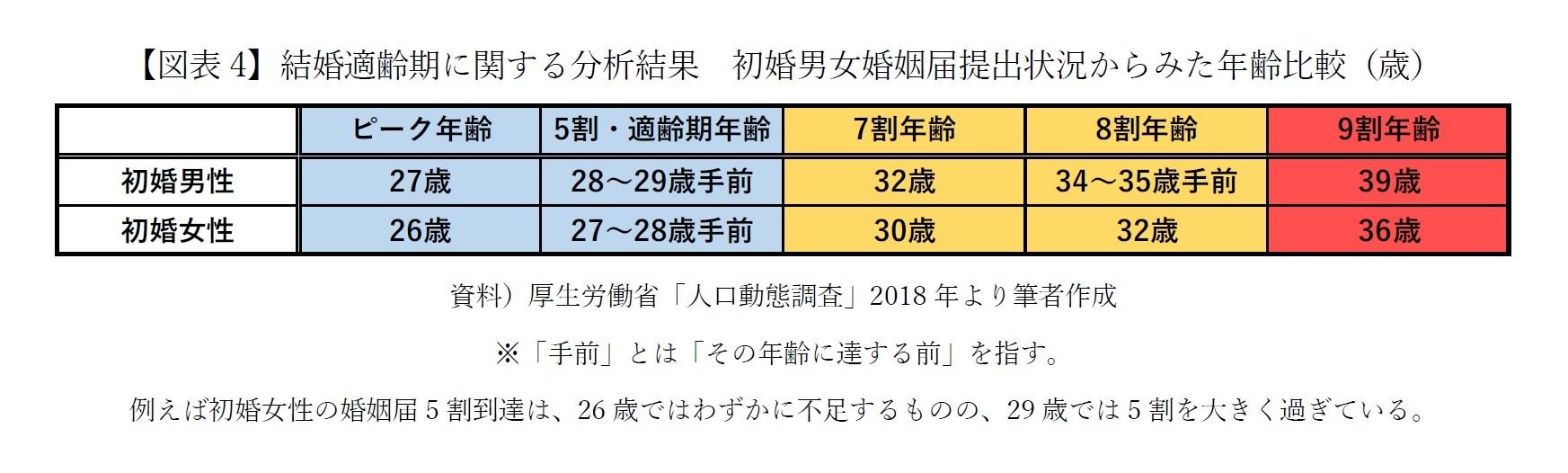 【図表4】結婚適齢期に関する分析結果 初婚男女婚姻届提出状況からみた年齢比較(歳)