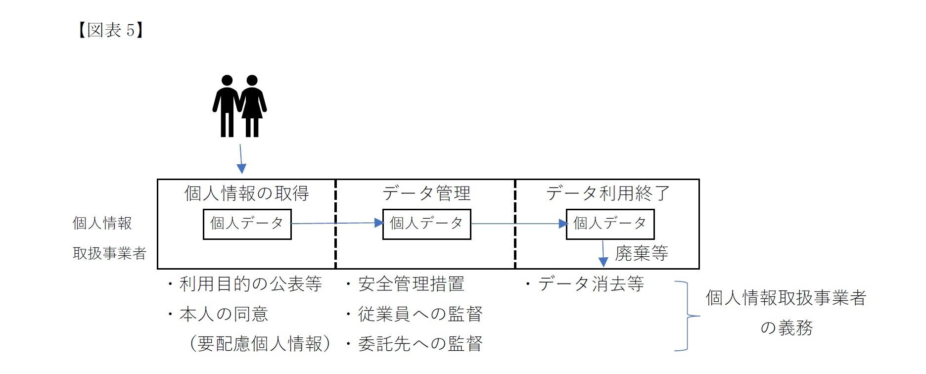 (図表5)個人情報取扱事業者の現行法における責務