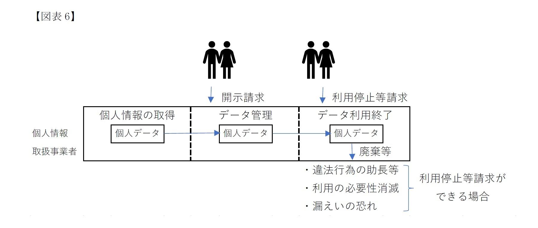 (図表6)開示請求をはじめとする本人権利の強化