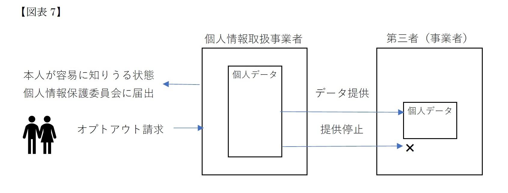 現行法で第三者提供を行うための三つの方法