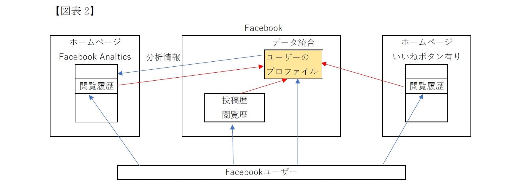 (図表2)個人情報の範囲とこれまでの議論