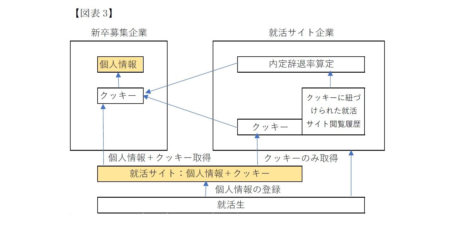 (図表3)就活サイト企業における個人情報の取り扱い