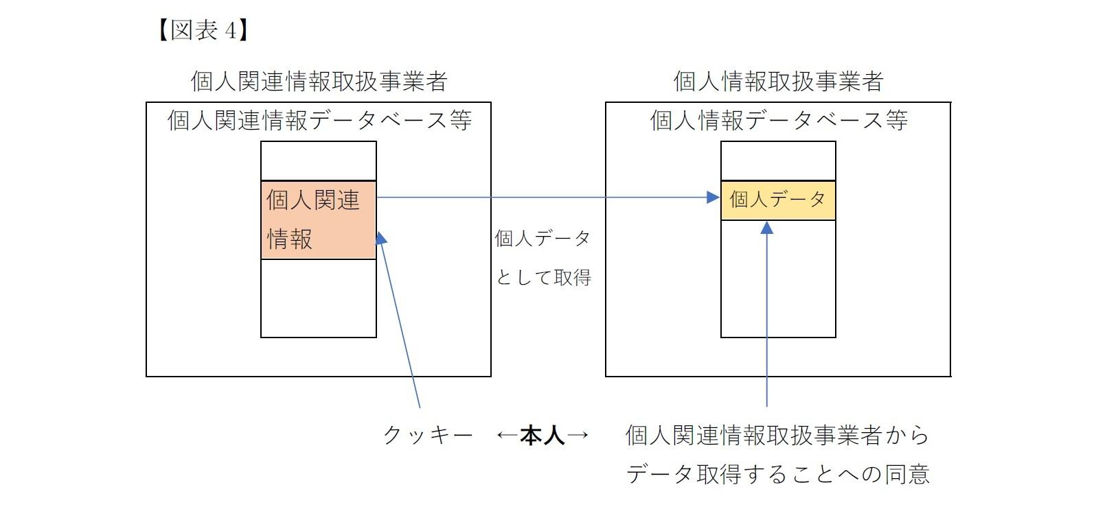 (図表4)提供先で個人情報になるデータ提供規制の導入